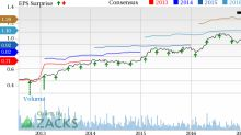 Boston Scientific (BSX) Tops Q2 Earnings & Sales, View Up