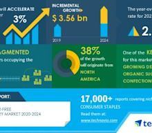 Analysis on Impact of COVID-19- Global Sugar-Free Confectionery Market 2020-2024 | Evolving Opportunities with Lindt & Sprüngli Group and Mars Inc. | Technavio
