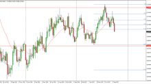 NZD/USD forecast for the week of October 9, 2017, Technical Analysis