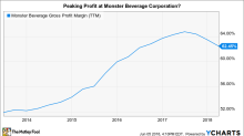 Why Investors Have Turned Cautious on Monster Beverage Shares