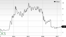Cardiome Pharma (CRME) Jumps: Stock Adds 6.6% in Session