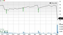 Electronics for Imaging (EFII) Jumps: Stock Rises 9.6%