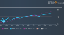 3 Days Left To Tata Consultancy Services Limited (NSE:TCS)'s Ex-Dividend Date, Is It Worth Buying?