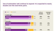 Workplace Automation to Nearly Double in Indonesia in The Next 3 Years - Willis Towers Watson