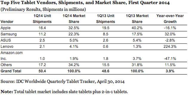 Weltweiter Tablet-Markt hat Höhepunkt erreicht