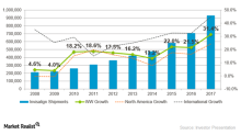 Align Technology's Invisalign: Average Selling Price and Volumes