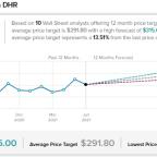 Danaher Snaps up Aldevron for $9.6B; Shares Spike 5%