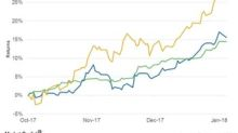 Has Shell Stock Risen before Its 4Q17 Earnings?