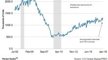 Surprise Uptick in Housing Starts Is Positive Sign for Industry