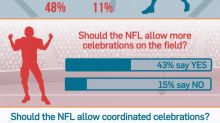 Yahoo Sports poll: Fans want more player celebrations in the NFL