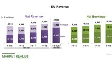 Electronic Arts' Latest Performance and Releases