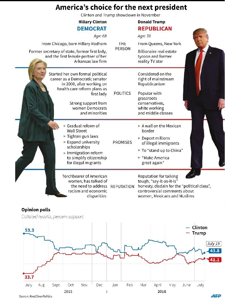 Graphic comparing Hillary Clinton and Donald Trump (AFP Photo/Adrian Leung)