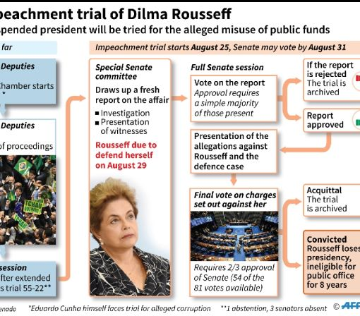 Brazil's Rousseff enters final act of impeachment