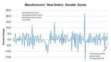 What Boosted Durable Goods Orders to a 7-Year High in 2017?