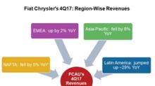 Jeep Drove Fiat Chrysler's 4Q17 Revenue Up outside North America