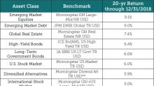 Top ETF Picks For Each Asset Class