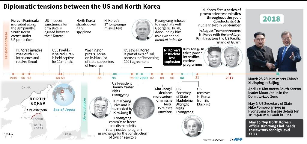 Chronology of diplomatic tensions between the US and North Korea (AFP Photo/Sophie RAMIS)