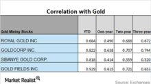 Reading the Movements of Miners' Correlations with Gold