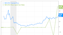 6 Undervalued Stocks According to the Peter Lynch Fair Value