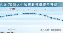 70城新樓價漲6.3% 年半低 增幅八連縮 僅15市升一成
