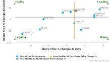 Masimo Corp. breached its 50 day moving average in a Bearish Manner : MASI-US : December 8, 2017