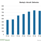 Boeing's Deliveries Were Mainly Driven by 737 Series Planes