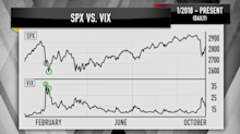 Cramer's charts of the fear gauge suggest the sell-off pain isn't over yet
