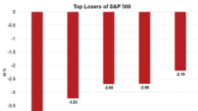 Ulta Beauty: S&P 500's Top Loser on February 12