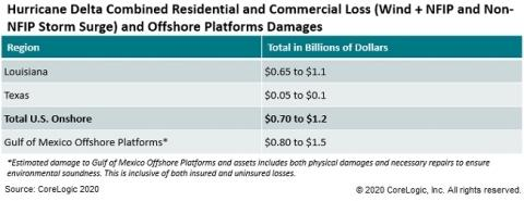 Corelogic Estimates 0 7 Billion To 1 2 Billion In U S Onshore Losses From Hurricane Delta Wind And Storm Surge