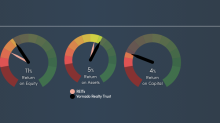Is Vornado Realty Trust's (NYSE:VNO) 11% ROE Better Than Average?