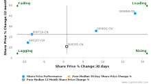 Guangzhou Devotion Thermal Technology Co., Ltd. breached its 50 day moving average in a Bullish Manner : 300335-CN : May 29, 2017
