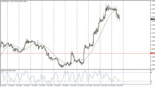EUR/USD Price Forecast January 17, 2018, Technical Analysis