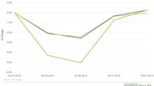 Have Natural Gas ETFs Outperformed Natural Gas?