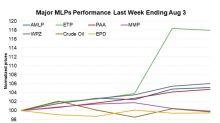 AMZ Rose 4.0% Last Week: Highest Weekly Gain in Seven Months