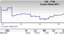 Could ArcelorMittal (MT) Stock Impress the Value Investors?