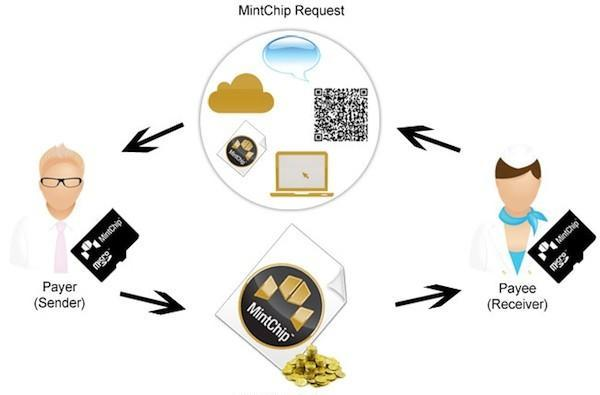 Royal Canadian Mint aims to kickstart digital currency with MintChip developer challenge