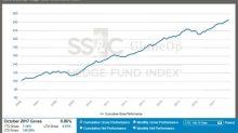 SS&C GlobeOp Hedge Fund Performance Index: October performance 0.86%; Capital Movement Index: November net flows advance 0.39%