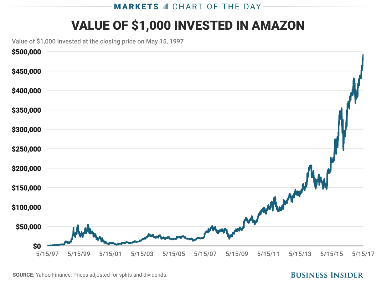 Heres how rich youd be if you invested 1000 in amazon when it heres how rich youd be if you invested 1000 in amazon when it first went public buycottarizona Images