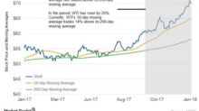 Shell's Moving Average before Its 4Q17 Earnings