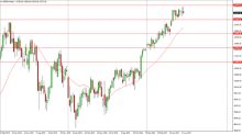 DAX Price forecast for the week of June 26, 2017, Technical Analysis