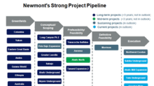 Newmont Mining's Project Pipeline Is as Strong as It Gets