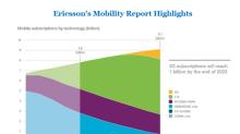What Is Verizon's 5G Market Potential?