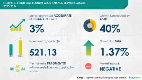 Oil and Gas Refinery Maintenance Services Market 2020-2024 – Among others Aegion Corp., Aptim Corp., Chiyoda Corp.     Industry analysis, market trends, market growth, opportunities and forecast 2024