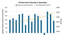 US Non-Farm Payroll Results Miss Expectations