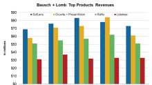 An Overview of Bausch + Lomb's Top Products in 1Q18