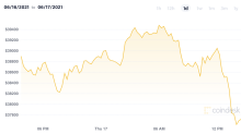 Market Wrap: Bitcoin Struggles Below $40K as Traders Digest Fed Statement
