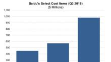 When Will Baidu's Cost Drivers Start Paying Off?