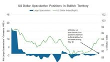 What's Driving the US Dollar Higher?