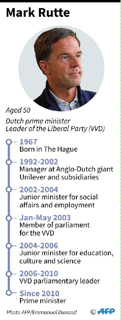 Mark Rutte is poised for a third term at the helm of the Netherlands (AFP Photo/Vincent LEFAI, Sophie RAMIS)