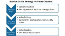 Barrick Gold's Strategy for Creating Shareholder Value